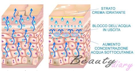 crema-corpo-idratazione-pelle