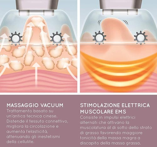 massaggio cellulite vuoto ems